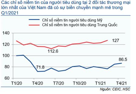 Cập nhật Kinh tế vĩ mô - Thương mại: Triển vọng tích cực hơn nhờ nhu cầu tăng