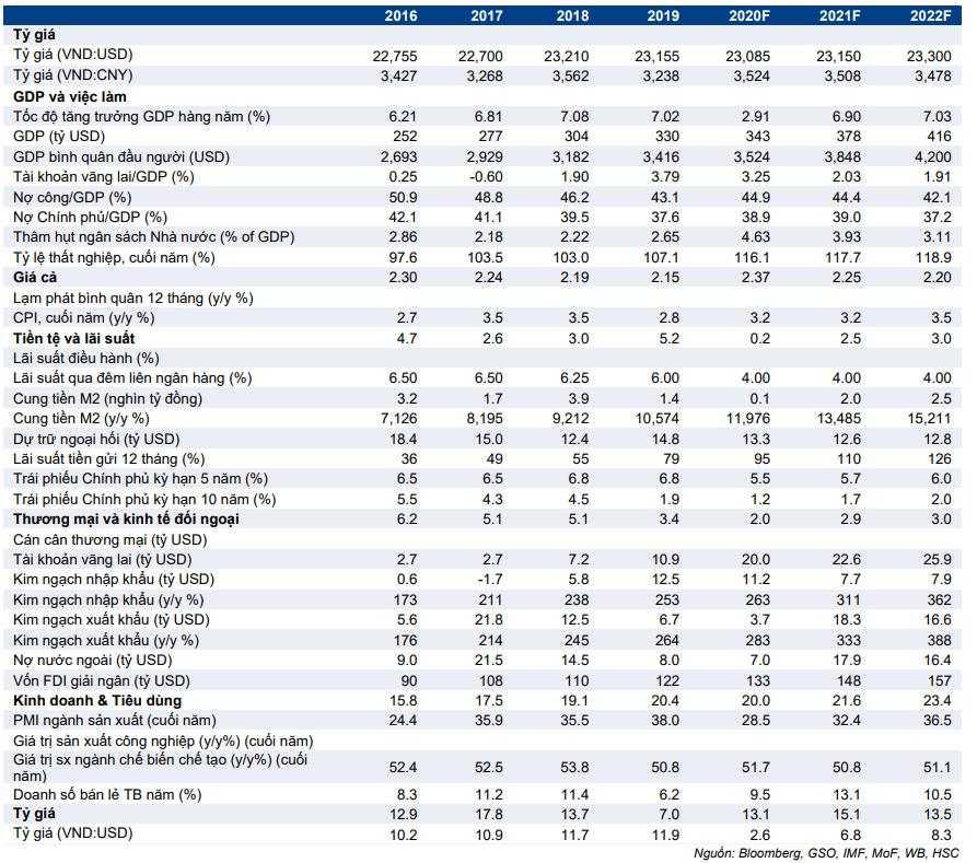 Cập nhật nhanh Kinh tế vĩ mô - Vĩ mô đầu tuần: số liệu thương mại tháng 4/2021