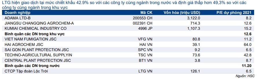Cổ phiếu LTG