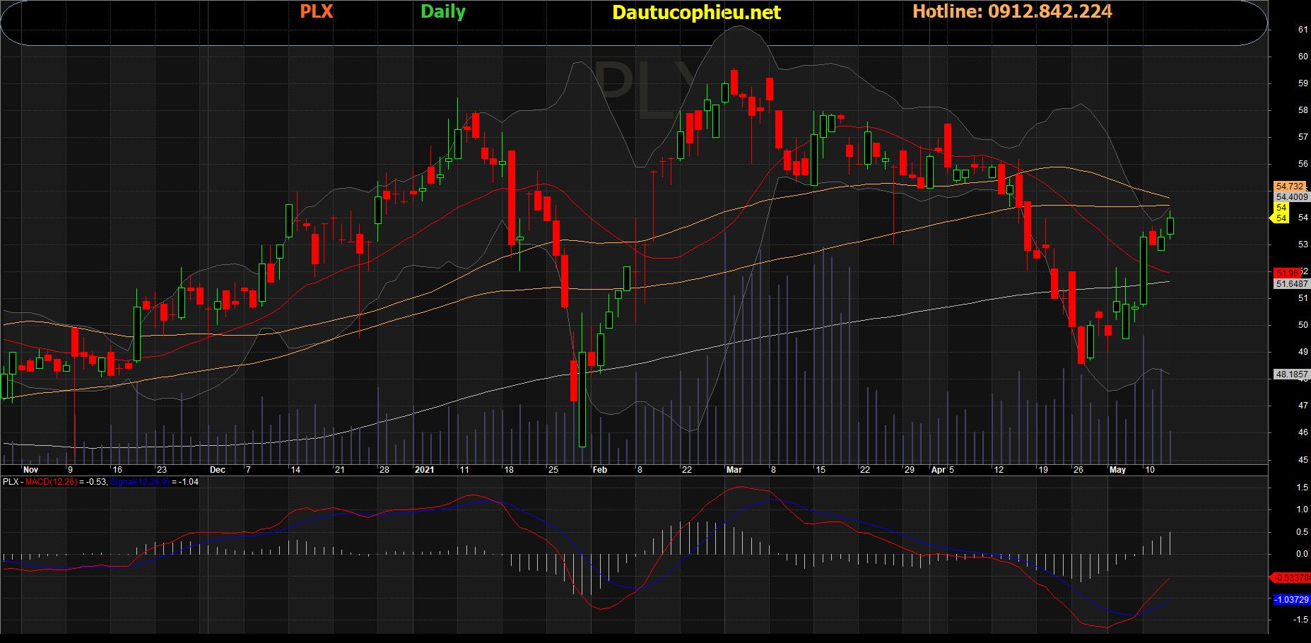 Cổ phiếu PLX