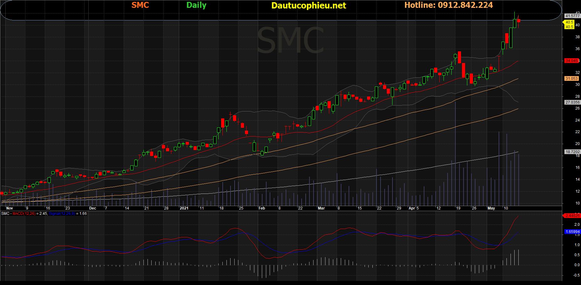 Cổ phiếu SMC