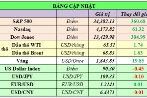 Cập nhật chứng khoán Mỹ, giá hàng hóa và USD phiên giao dịch ngày 14/05/2021