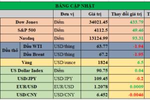 Cập nhật chứng khoán Mỹ, giá hàng hóa và USD phiên giao dịch ngày 13/05/2021