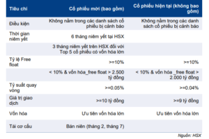 Cập nhật chỉ số – Dự báo review bán niên chỉ số VN30