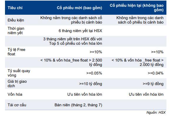 Cập nhật chỉ số - Dự báo review bán niên chỉ số VN30