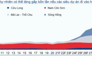 Năng lượng và Dịch vụ tiện ích – Ngành dầu khí Việt Nam: Khởi động mỏ khí Sư Tử Trắng giai đoạn 2A
