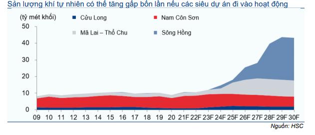 Năng lượng và Dịch vụ tiện ích - Ngành dầu khí Việt Nam: Khởi động mỏ khí Sư Tử Trắng giai đoạn 2A