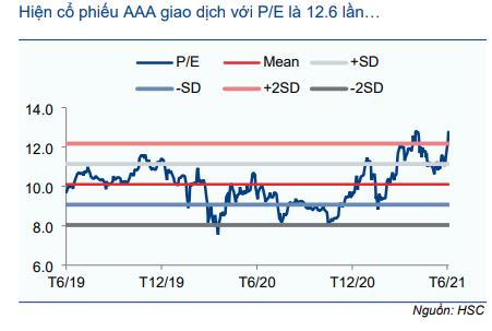 Cổ phiếu AAA