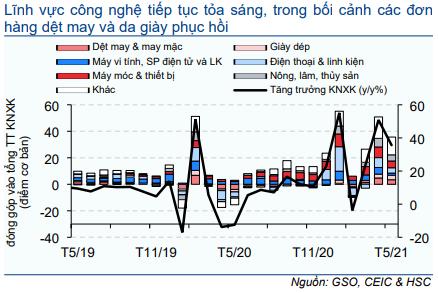 Cập nhật nhanh Kinh tế vĩ mô - Vĩ mô đầu tuần: Hoạt động thương mại tháng 5/2021