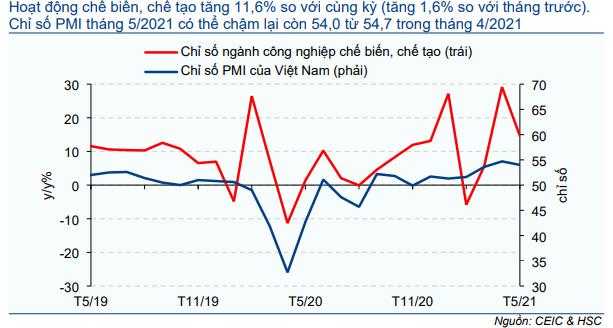 Cập nhật nhanh Kinh tế vĩ mô - Vĩ mô đầu tuần: Lạm phát đúng như kỳ vọng