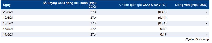 Cập nhật chỉ số - Dự báo review chỉ số MVIS Vietnam Q2/2021