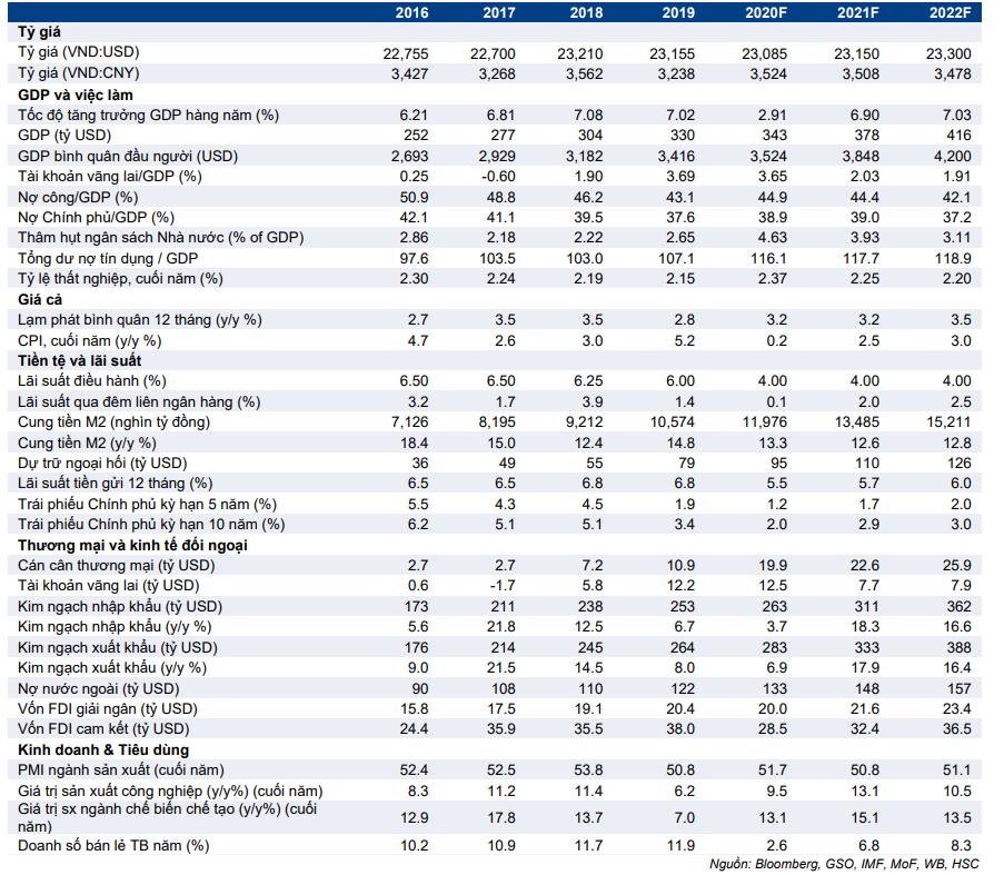 Cập nhật nhanh Kinh tế vĩ mô - Vĩ mô đầu tuần: Chỉ số PMI sơ bộ tháng 6/2021