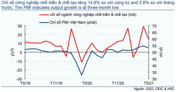 Cập nhật Kinh tế vĩ mô - Hoạt động thương mại và đầu tư thúc đẩy tăng trưởng; tiêu dùng mất xu hướng tăng