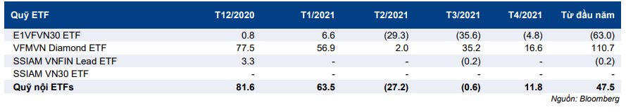 Cập nhật chỉ số - Tình hình các quỹ ETF tại Việt Nam - cơ hội dồi dào