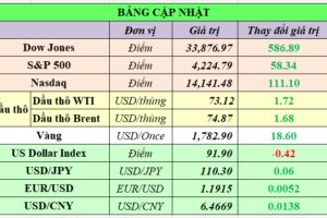 Cập nhật chứng khoán Mỹ, giá hàng hóa và USD phiên giao dịch ngày 21/06/2021
