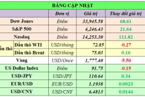 Cập nhật chứng khoán Mỹ, giá hàng hóa và USD phiên giao dịch ngày 22/06/2021
