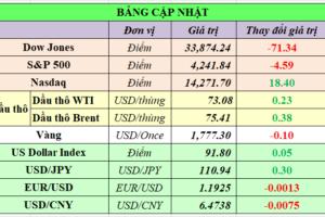 Cập nhật chứng khoán Mỹ, giá hàng hóa và USD phiên giao dịch ngày 23/06/2021