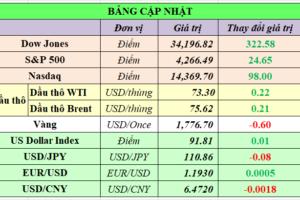 Cập nhật chứng khoán Mỹ, giá hàng hóa và USD phiên giao dịch ngày 24/06/2021