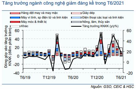 Cập nhật Kinh tế vĩ mô - Vĩ mô đầu tuần: Số liệu thương mại tháng 6/2021