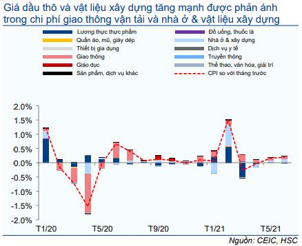 Cập nhật Kinh tế vĩ mô - CPI: Rủi ro trong tầm kiểm soát