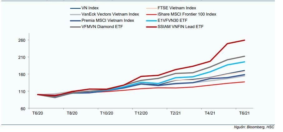 Cập nhật chỉ số - Dự báo review bán niên chỉ số VNFIN Lead nửa sau năm 2021
