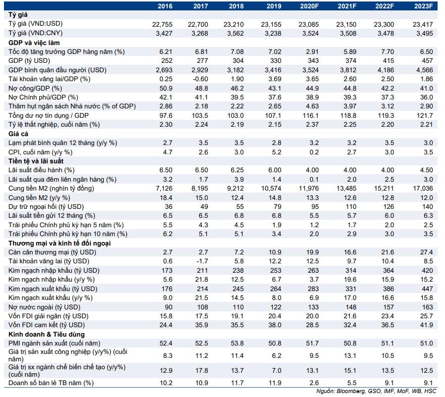 Cập nhật nhanh Kinh tế vĩ mô - Vĩ mô đầu tuần: Số liệu thương mại nửa đầu tháng 7/2021