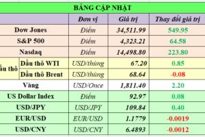 Cập nhật chứng khoán Mỹ, giá hàng hóa và USD phiên giao dịch ngày 20/07/2021