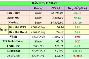 Cập nhật chứng khoán Mỹ, giá hàng hóa và USD phiên giao dịch ngày 21/07/2021