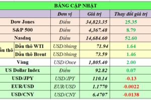 Cập nhật chứng khoán Mỹ, giá hàng hóa và USD phiên giao dịch ngày 22/07/2021