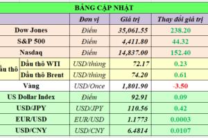 Cập nhật chứng khoán Mỹ, giá hàng hóa và USD phiên giao dịch ngày 23/07/2021