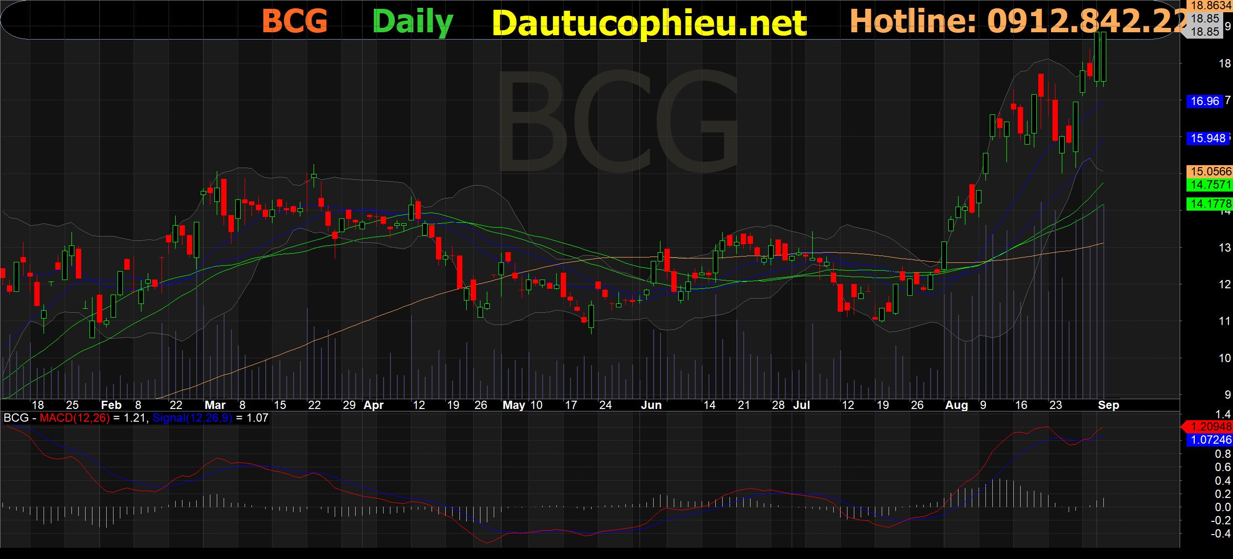 Cập nhật cổ phiếu BCG – Vững vàng tăng trưởng 6 tháng cuối năm