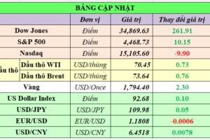 Cập nhật chứng khoán Mỹ, giá hàng hóa và USD phiên giao dịch ngày 13/09/2021