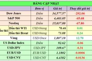Cập nhật chứng khoán Mỹ, giá hàng hóa và USD phiên giao dịch ngày 14/09/2021