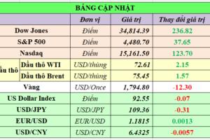 Cập nhật chứng khoán Mỹ, giá hàng hóa và USD phiên giao dịch ngày 15/09/2021