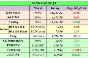 Cập nhật chứng khoán Mỹ, giá hàng hóa và USD phiên giao dịch ngày 16/09/2021