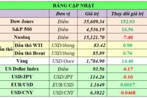 Cập nhật chứng khoán Mỹ, giá hàng hóa và USD phiên giao dịch ngày 20/10/2021