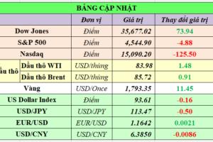 Cập nhật chứng khoán Mỹ, giá hàng hóa và USD phiên giao dịch ngày 22/10/2021