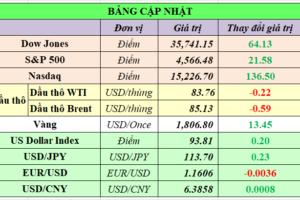 Cập nhật chứng khoán Mỹ, giá hàng hóa và USD phiên giao dịch ngày 25/10/2021