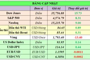 Cập nhật chứng khoán Mỹ, giá hàng hóa và USD phiên giao dịch ngày 26/10/2021